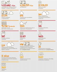 números-fundación-banco-de-alimentos