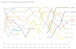 Top 8 Líderes-sustentabilidad-1997-2014